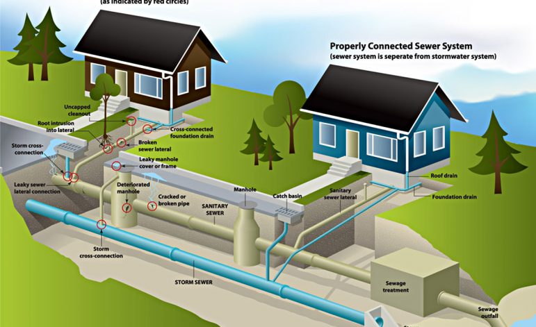 How much will you earn on designing water and sewage connections?